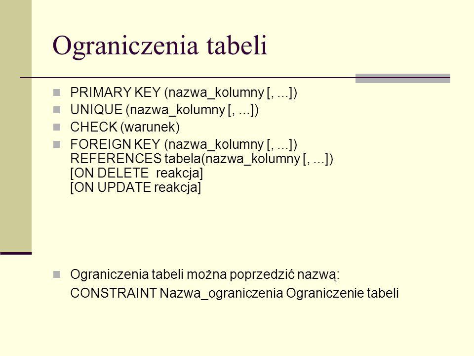 Ograniczenia tabeli PRIMARY KEY (nazwa_kolumny [, ...])